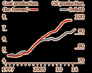 Siden Kyoto-klimaaftalen fra 1997 er der sket en fortsat vækst i produktionen af kul og olie. Beregningen stammer fra Financial Times.