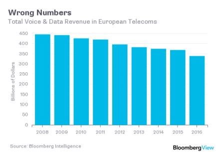 Telesektorens indtægter er under pres.