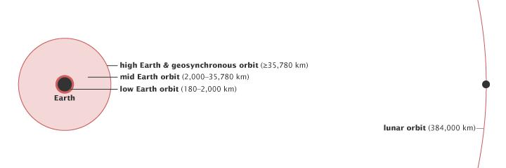 orbits_schematic